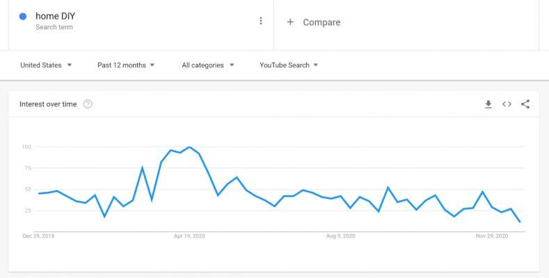 youtube keyword research,  youtube views,